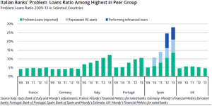 Non-Performing Loan Ratio - AEI - Moody