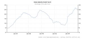 Spain Unemployment 1976 - 2014