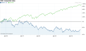 Shanghai SE Composite vs S&P500 2010-2014