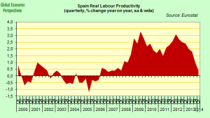 Spain Productivity - 2000 - 2014 - Eurostat