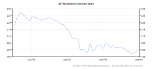 UK House Prices - 1989 - 1995