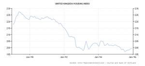 UK House Prices - 1989 - 1995