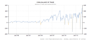 China Trade balance - 1995-2014 - Trading Economics