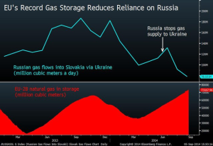 EU-28 Gas Storage-Bloomberg