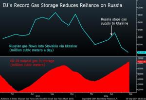 EU-28 Gas Storage-Bloomberg