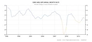EU GDP 1995-2014 - Trading Economics