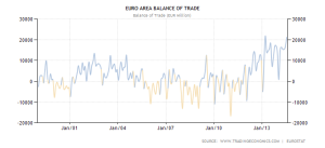 EU Trade Balance - 1999-2014 - Trading Economics