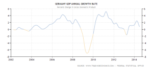 German GDP - 2002-2014