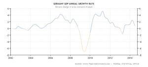 German GDP - 2002-2014