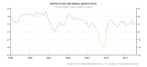 US GDP - 1995-2014 - Trading Economics