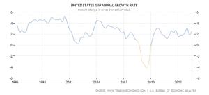 US GDP - 1995-2014 - Trading Economics