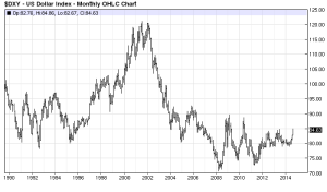 US$ Index - 25yr - Barchart.com
