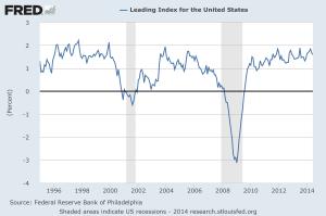 US Leading Indicators 1995-2014 - St Louis Fed