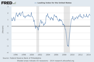 US Leading Indicators 1995-2014 - St Louis Fed
