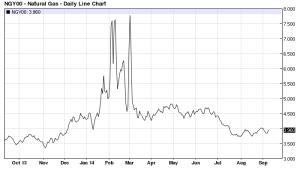 US Spot Nat Gas 1 yr