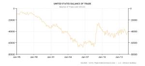 US Trade Balance - 1995-2014 - Trading Economics