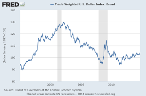 US$ TWI - 1995-2014 - St Louis Fed