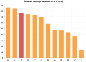 Domestic Sovereign debt exposure of EU banks