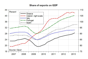 Exports_as_a_percentage_of_GDP_-_OECD