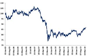 GBP Effective Exchange rate - BoE