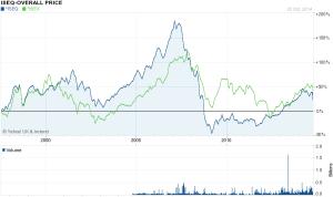 IBEX vs ISEQ 1996 - 2014 yahoo