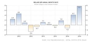 Ireland GDP 2011-2014