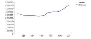 Ireland - Population - source CSO