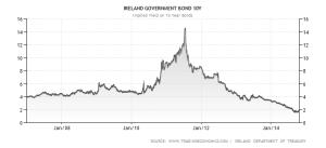 Irish 10 yr Gilts 2006 - 2014 Trading Economics