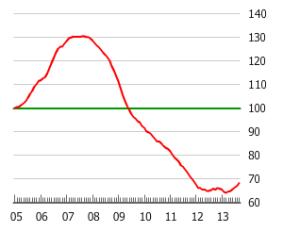 Irish_Property_price_index_2005-2014_CSO