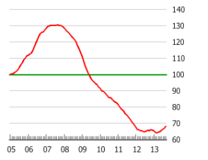 Irish_Property_price_index_2005-2014_CSO