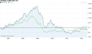 ISEQ vs SAGD 2003-2014 yahoo