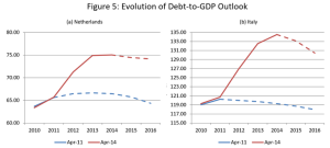 Italy and Netherland Government debt to GDP