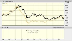 PSI20_vs_ISEQ_2004_-2014 Bigchart.com
