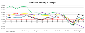 Real GDP_EU_chart7 - 1996-2011