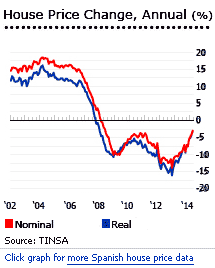 Spain_house_prices_2002_-_2014