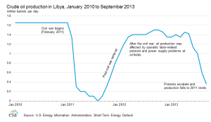 Libyan crude_oil_production EIA