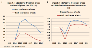 Oil and GDP - IMF Fulcrum