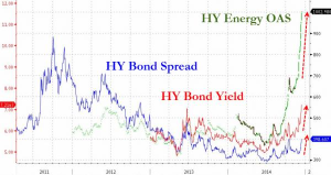 Energy_High_Yield_-_zero_hedge