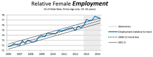 Japan - Female participation in Labour market OECD