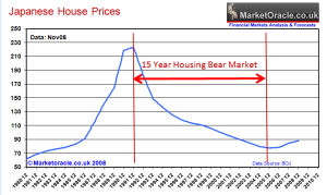 Japanese Home Prices - 1980 - 2008 Market Oracle