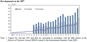 Japanese_assets_vs_liabilities_-_IMF_-_BoJ