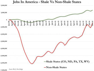 Jobs in shale ve non-shale - Zero Hedge BLS