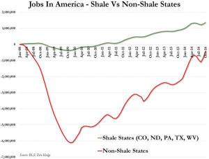 Jobs in shale ve non-shale - Zero Hedge BLS