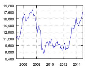 Nikkei 225 - 10yr - source Nikkei