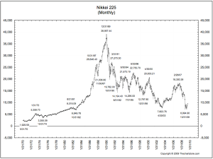 nikkei-225 - 1970 - 2009 - The Big Picture - The Chart Store