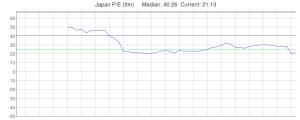 Nikkei 225 - PE - Source TSE