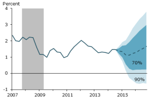 PCE Inflation projection - FRBSF