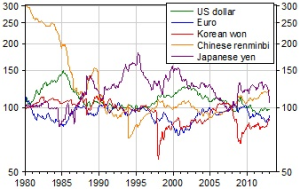 Real_Effective_exchange_rates_-_1980_-_2012_BIS_-_