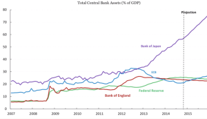 Total CB assets vs GDP - Fulcrum
