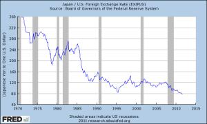 usdjpy1971 - 2010 Federal Reserve